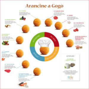 Poster con i gusti dele arancine